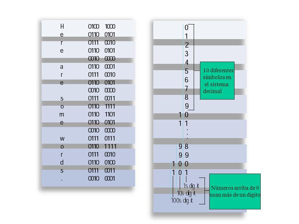 Base 10Base 2 00 11 210 311 4100 5101 6110 7111 81000 91001 101010 Para convertir datos a cadenas de números, las computadoras usan el sistema de núme