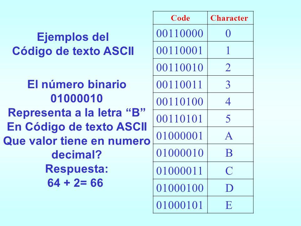 Un código de texto es un sistema que utiliza números binarios (1s y 0s) para representar caracteres entendidos por las personas (letras y números). Un