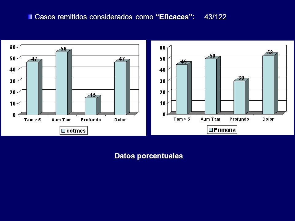 Casos remitidos considerados como Eficaces:43/122 Datos porcentuales