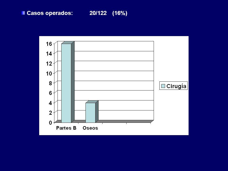 Casos operados: 20/122 (16%)