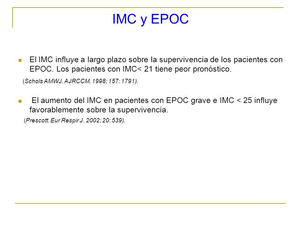 IMC y EPOC El IMC influye a largo plazo sobre la supervivencia de los pacientes con EPOC. Los pacientes con IMC< 21 tiene peor pronóstico. (Schols AMW