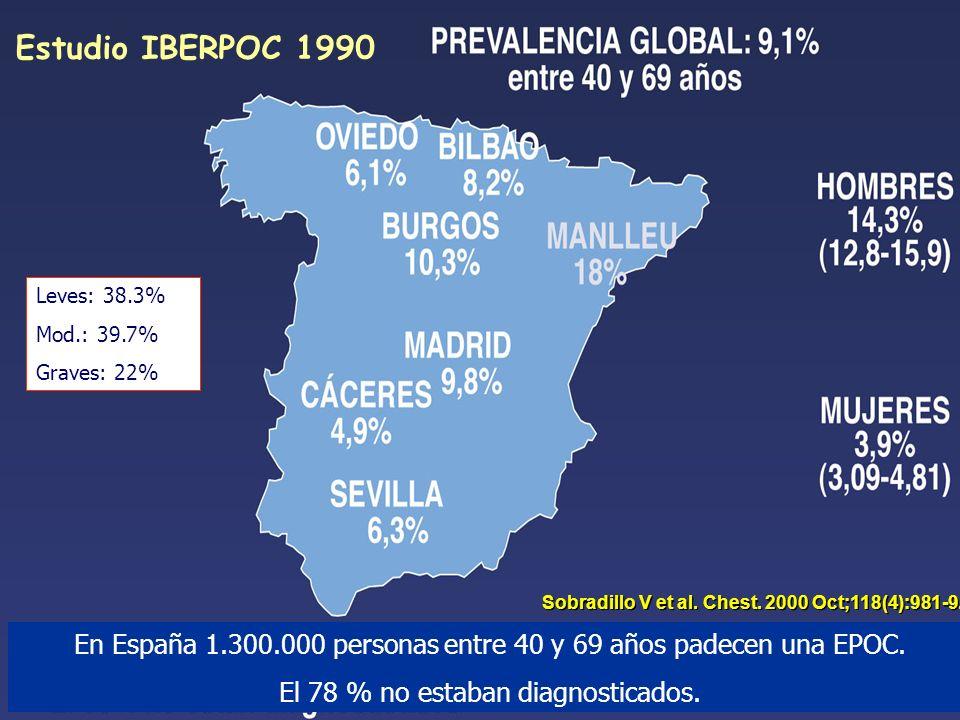 Estudio IBERPOC 1990 En España 1.300.000 personas entre 40 y 69 años padecen una EPOC. El 78 % no estaban diagnosticados. Leves: 38.3% Mod.: 39.7% Gra
