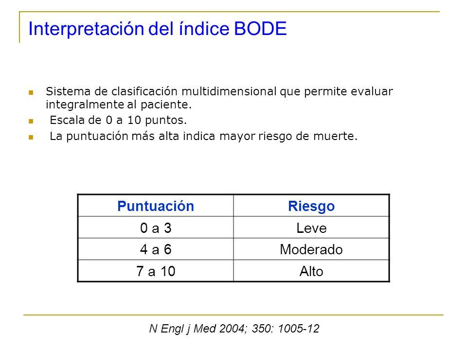 Interpretación del índice BODE Sistema de clasificación multidimensional que permite evaluar integralmente al paciente. Escala de 0 a 10 puntos. La pu