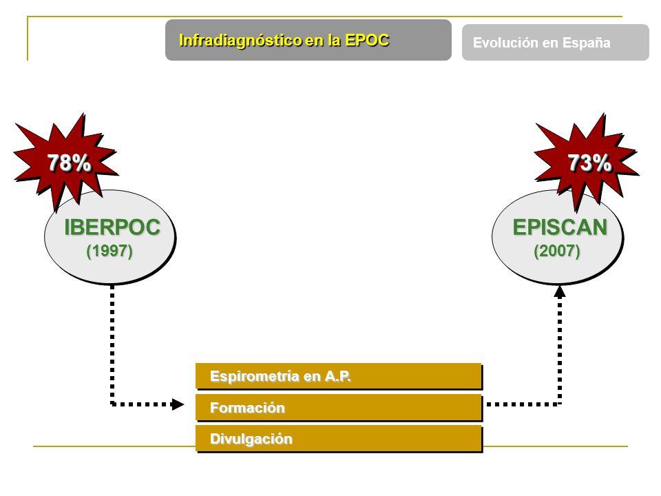 Espirometría en A.P. Espirometría en A.P. Formación Formación Divulgación Divulgación IBERPOC IBERPOC(1997) 78% 78% EPISCAN EPISCAN(2007) 73% 73% Infr