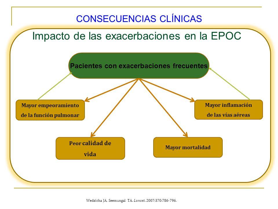 0 Impacto de las exacerbaciones en la EPOC Pacientes con exacerbaciones frecuentes Mayor mortalidad Mayor empeoramiento de la función pulmonar Peor ca