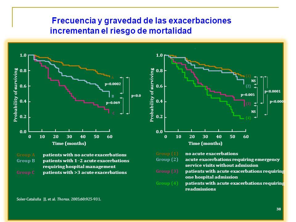 Frecuencia y gravedad de las exacerbaciones incrementan el riesgo de mortalidad Soler-Cataluña JJ, et al. Thorax. 2005;60:925-931. Group Apatients wit