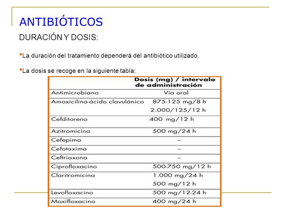 DURACIÓN Y DOSIS: La duración del tratamiento dependerá del antibiótico utilizado. La dosis se recoge en la siguiente tabla: ANTIBIÓTICOS