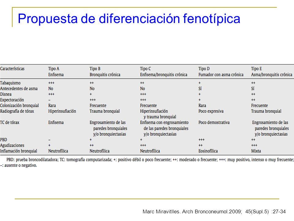 Propuesta de diferenciación fenotípica Marc Miravitlles. Arch Bronconeumol.2009; 45(Supl.5) :27-34