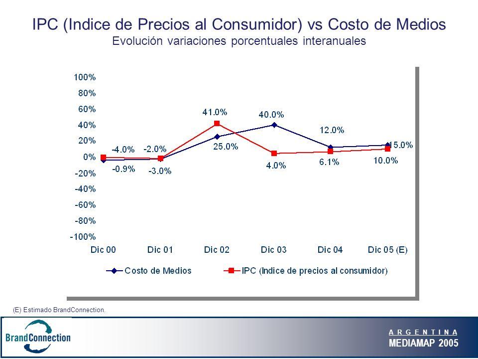 A R G E N T I N A MEDIAMAP 2005 IPC (Indice de Precios al Consumidor) vs Costo de Medios Evolución variaciones porcentuales interanuales (E) Estimado BrandConnection.