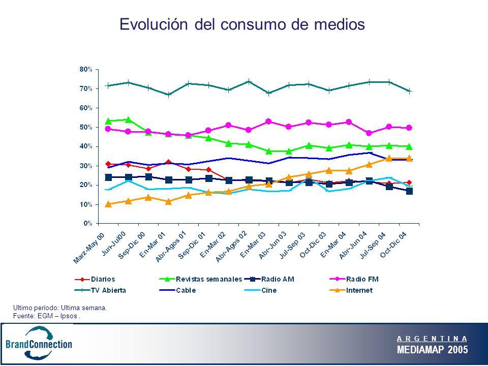 A R G E N T I N A MEDIAMAP 2005 Evolución del consumo de medios Ultimo período: Ultima semana. Fuente: EGM – Ipsos.