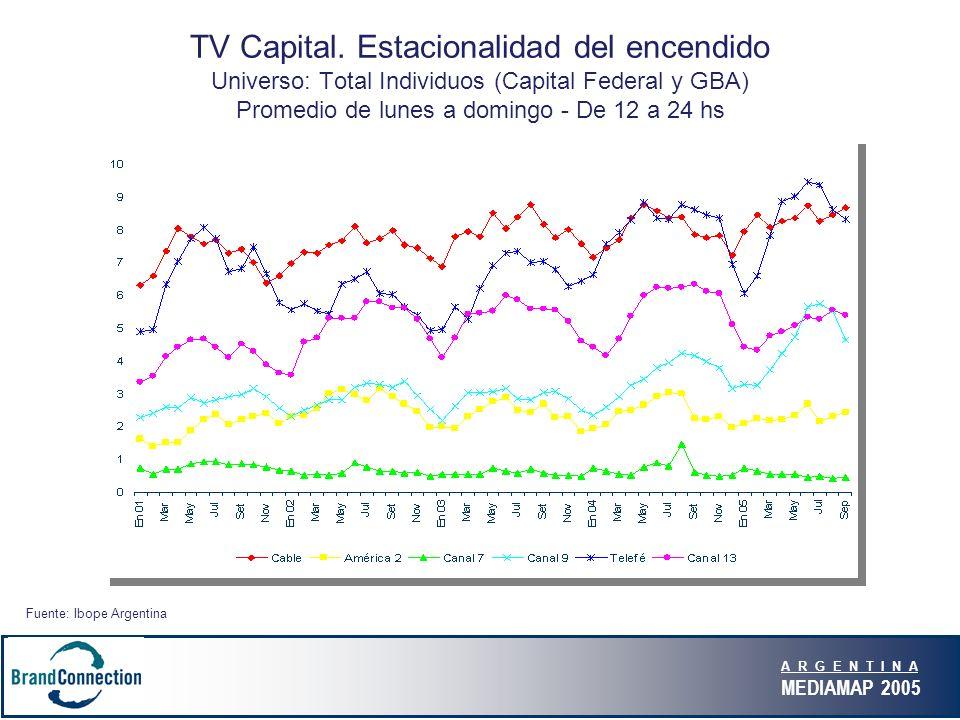 A R G E N T I N A MEDIAMAP 2005 TV Capital. Estacionalidad del encendido Universo: Total Individuos (Capital Federal y GBA) Promedio de lunes a doming