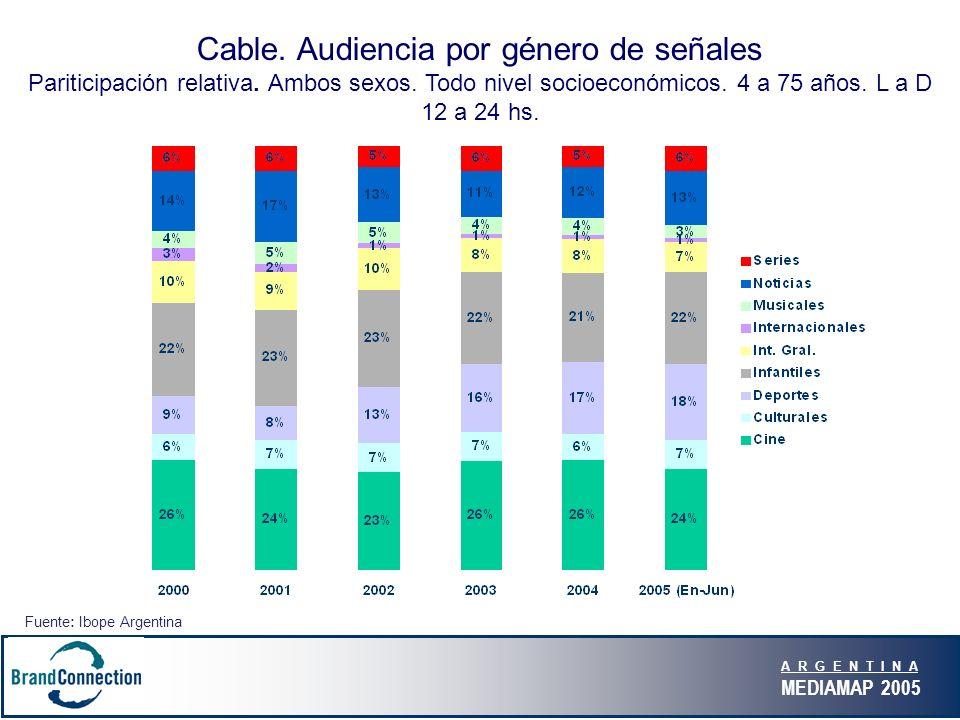 A R G E N T I N A MEDIAMAP 2005 Cable.Audiencia por género de señales Pariticipación relativa.