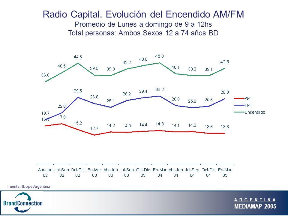 A R G E N T I N A MEDIAMAP 2005 Radio Capital.