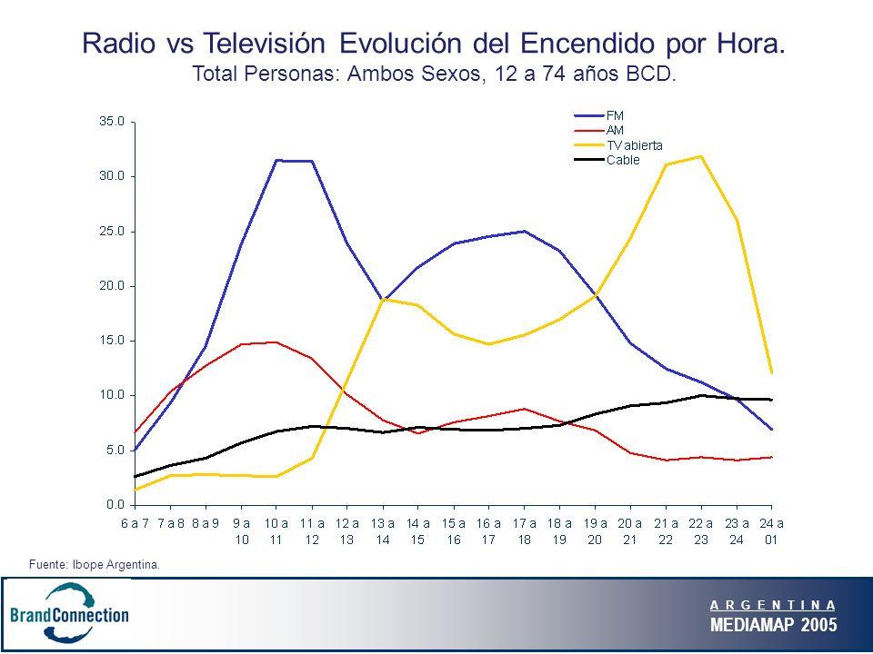 A R G E N T I N A MEDIAMAP 2005 Radio vs Televisión Evolución del Encendido por Hora.