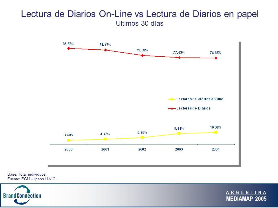 A R G E N T I N A MEDIAMAP 2005 Lectura de Diarios On-Line vs Lectura de Diarios en papel Ultimos 30 días Base: Total individuos.