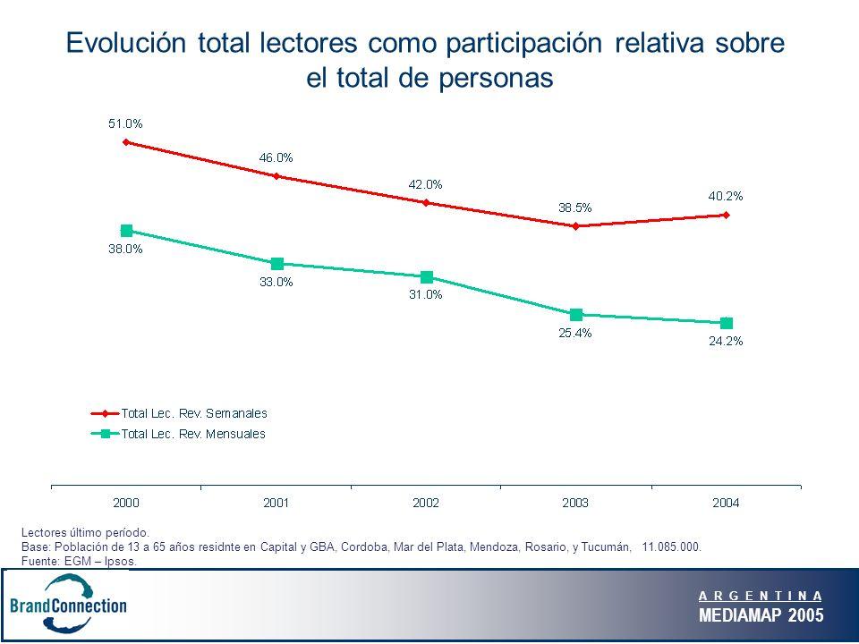 A R G E N T I N A MEDIAMAP 2005 Evolución total lectores como participación relativa sobre el total de personas Lectores último período. Base: Poblaci