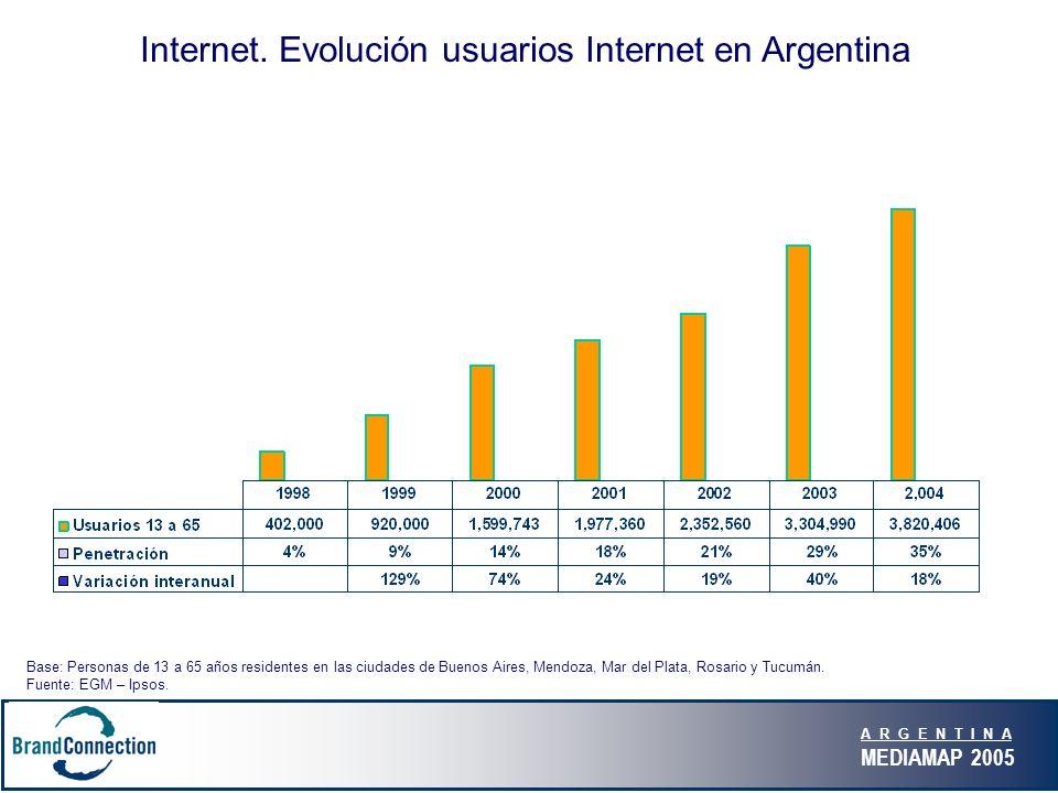A R G E N T I N A MEDIAMAP 2005 Internet. Evolución usuarios Internet en Argentina Base: Personas de 13 a 65 años residentes en las ciudades de Buenos