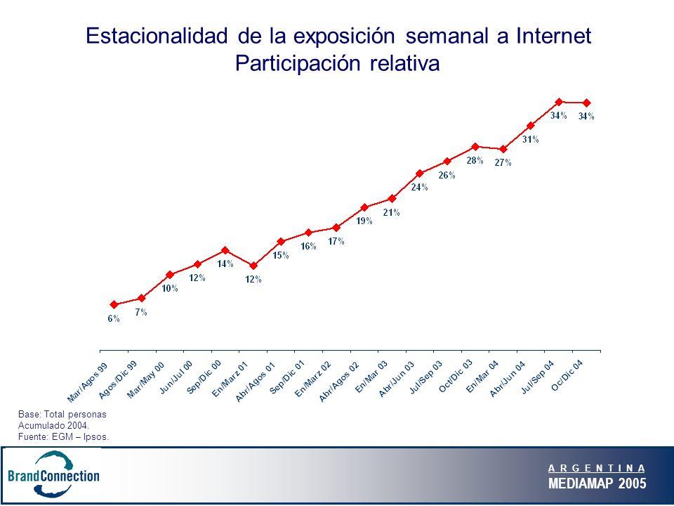 A R G E N T I N A MEDIAMAP 2005 Base: Total personas Acumulado 2004. Fuente: EGM – Ipsos. Estacionalidad de la exposición semanal a Internet Participa