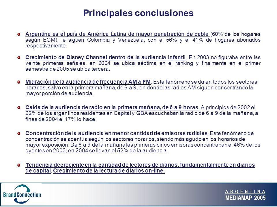 A R G E N T I N A MEDIAMAP 2005 Principales conclusiones Argentina es el país de América Latina de mayor penetración de cable (60% de los hogares según EGM), le siguen Colombia y Venezuela, con el 56% y el 41% de hogares abonados respectivamente.