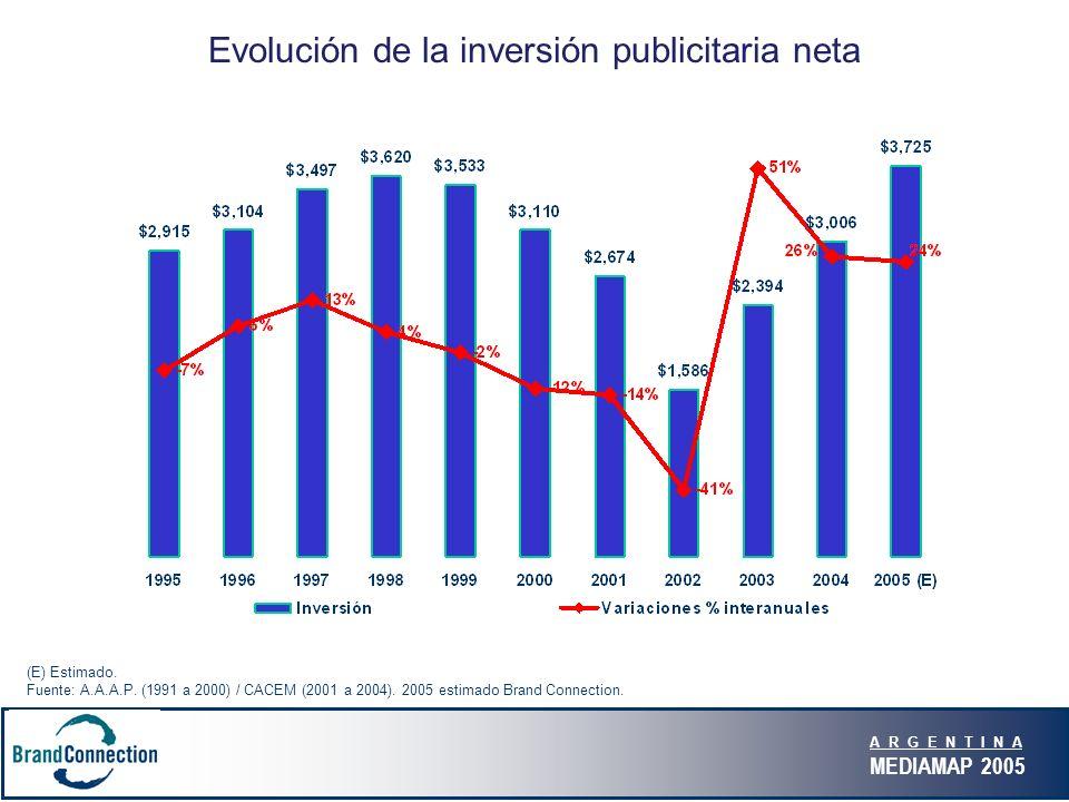 A R G E N T I N A MEDIAMAP 2005 Evolución de la inversión publicitaria neta (E) Estimado. Fuente: A.A.A.P. (1991 a 2000) / CACEM (2001 a 2004). 2005 e