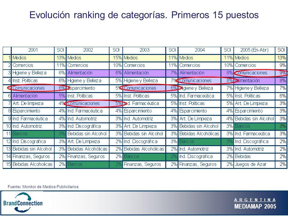 A R G E N T I N A MEDIAMAP 2005 Evolución ranking de categorías.