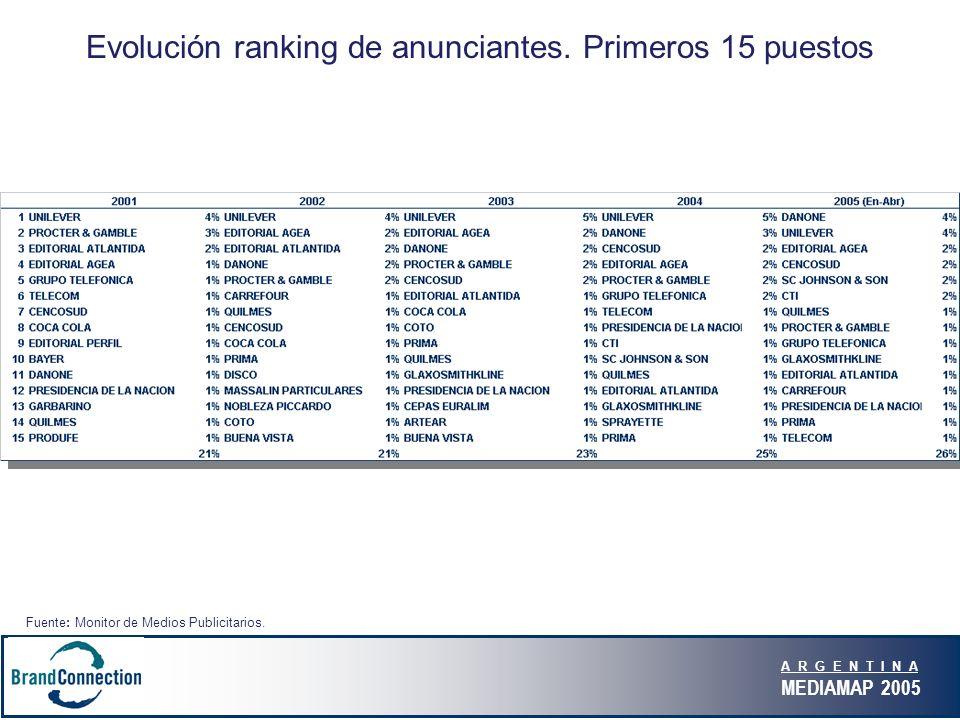 A R G E N T I N A MEDIAMAP 2005 Evolución ranking de anunciantes.