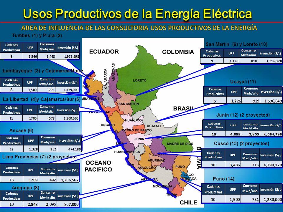 AREA DE INFLUENCIA DE LAS CONSULTORIA USOS PRODUCTIVOS DE LA ENERGÍA Usos Productivos de la Energía Eléctrica hola Tumbes (1) y Piura (2) Lambayeque (