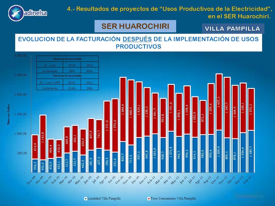 SER HUAROCHIRI EVOLUCION DE LA FACTURACIÓN DESPUÉS DE LA IMPLEMENTACIÓN DE USOS PRODUCTIVOS Facturación promedio S/. x Loc20102011 Incremento58%65% Fa