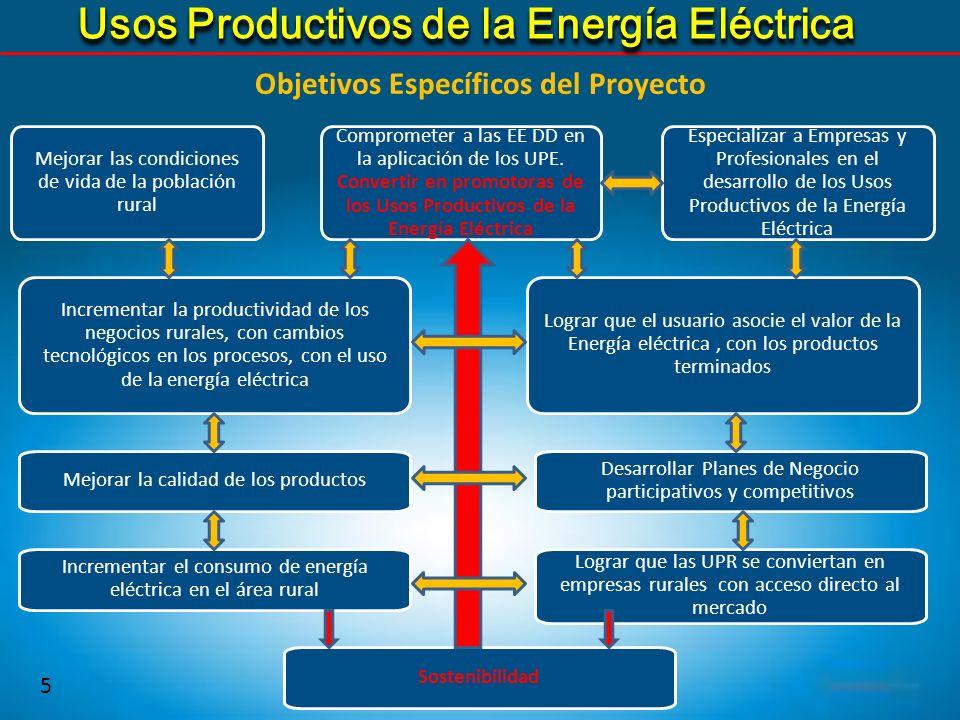 5 Sostenibilidad Incrementar la productividad de los negocios rurales, con cambios tecnológicos en los procesos, con el uso de la energía eléctrica Co