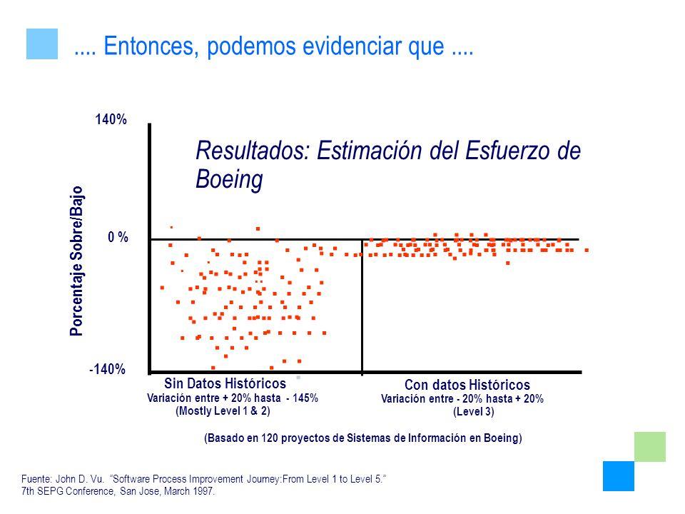 Resultados: Estimación del Esfuerzo de Boeing 0 % 140% -140% Sin Datos Históricos Con datos Históricos Variación entre + 20% hasta - 145% Variación en