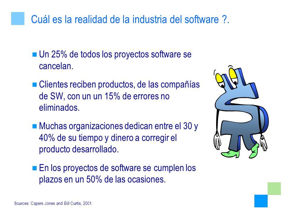 Un 25% de todos los proyectos software se cancelan. Clientes reciben productos, de las compañías de SW, con un un 15% de errores no eliminados. Muchas