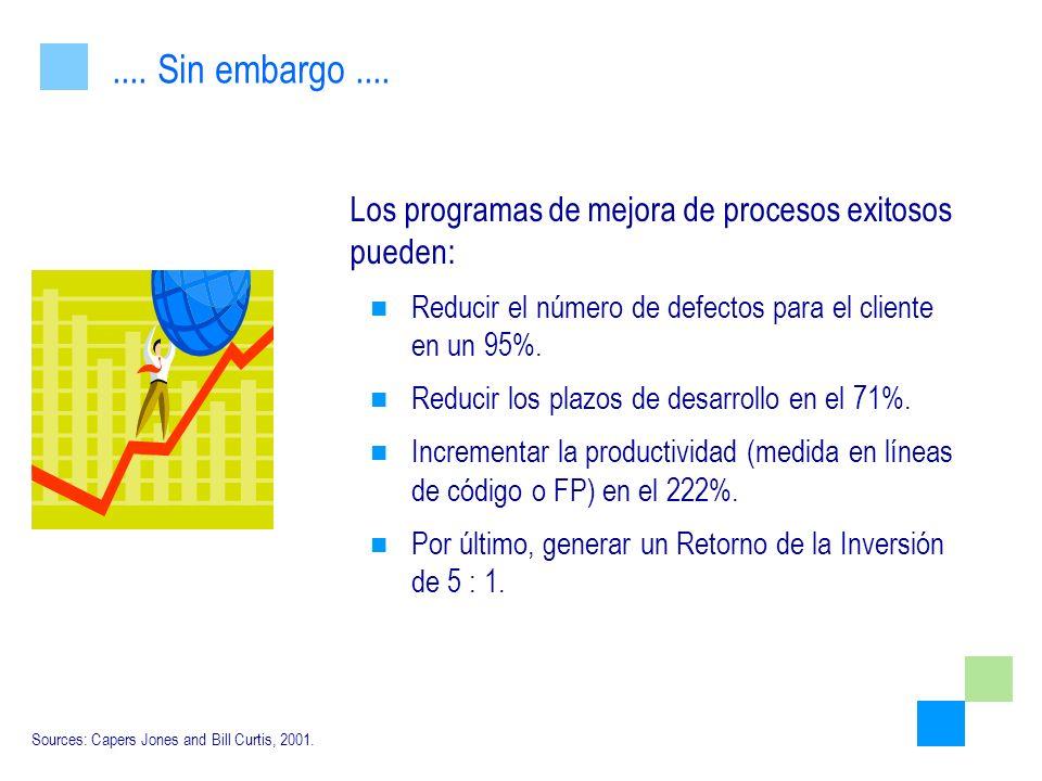 Los programas de mejora de procesos exitosos pueden: Reducir el número de defectos para el cliente en un 95%. Reducir los plazos de desarrollo en el 7