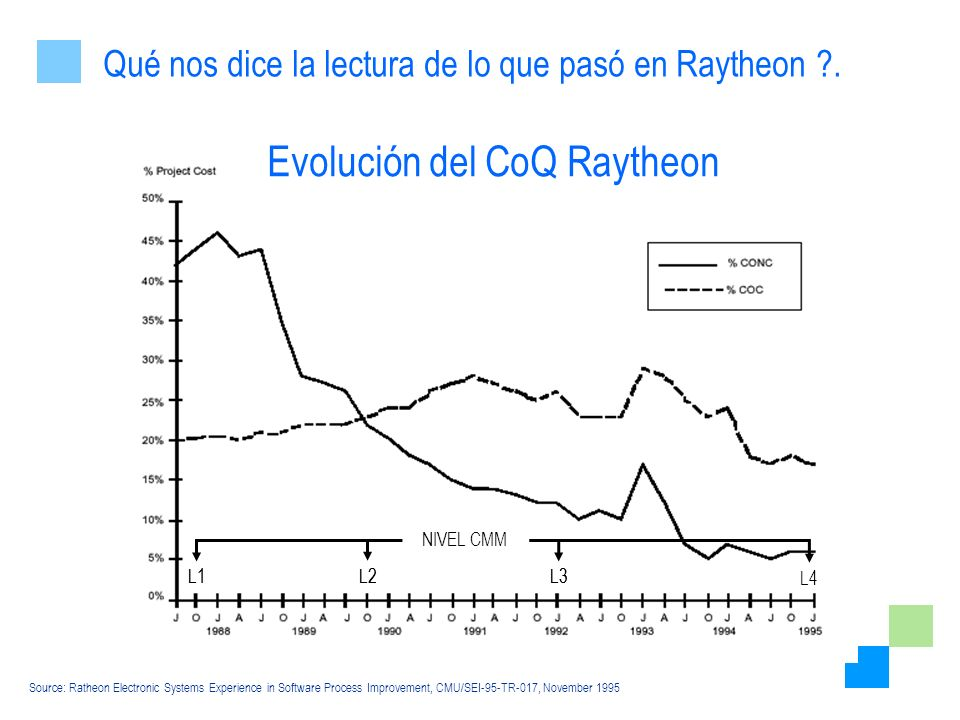 Evolución del CoQ Raytheon L1 L2 L3 Source: Ratheon Electronic Systems Experience in Software Process Improvement, CMU/SEI-95-TR-017, November 1995 L1