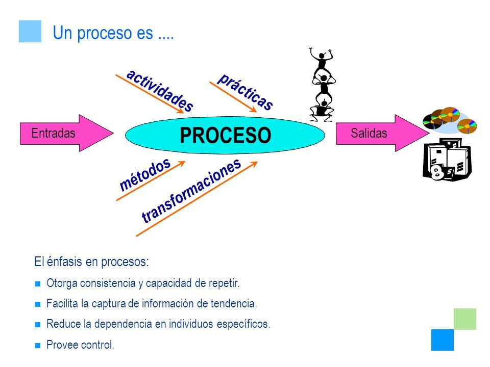 PROCESO EntradasSalidas El énfasis en procesos: Otorga consistencia y capacidad de repetir. Facilita la captura de información de tendencia. Reduce la
