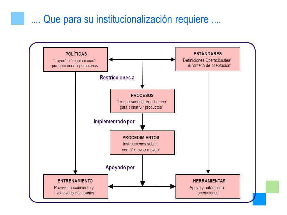 .... Que para su institucionalización requiere.... ESTÁNDARES Definiciones Operacionales