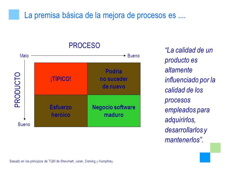 La calidad de un producto es altamente influenciado por la calidad de los procesos empleados para adquirirlos, desarrollarlos y mantenerlos. Basado en