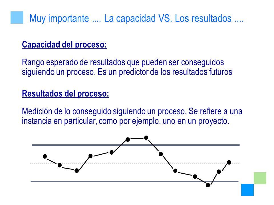 Capacidad del proceso: Rango esperado de resultados que pueden ser conseguidos siguiendo un proceso. Es un predictor de los resultados futuros Resulta