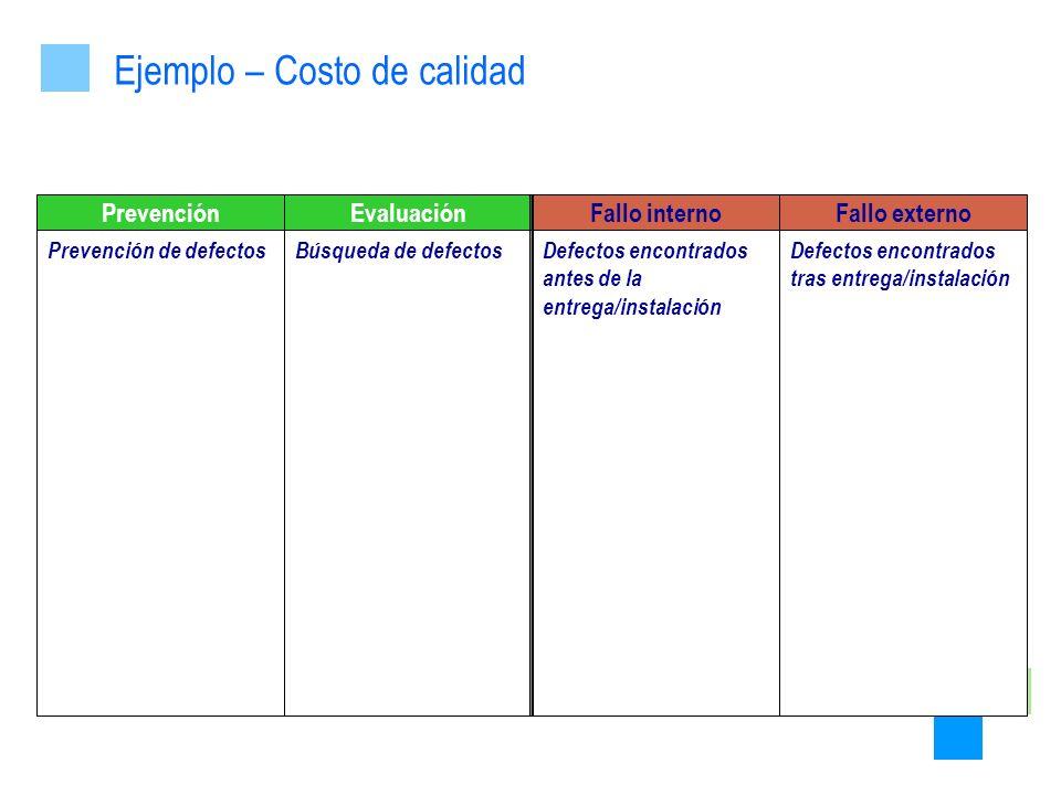 PrevenciónEvaluaciónFallo internoFallo externo Prevención de defectosBúsqueda de defectosDefectos encontrados antes de la entrega/instalación Defectos