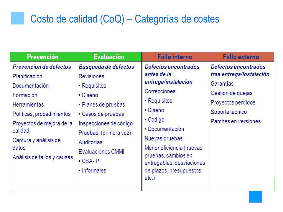 PrevenciónEvaluaciónFallo internoFallo externo Prevención de defectos Planificación Documentación Formación Herramientas Políticas, procedimientos Pro