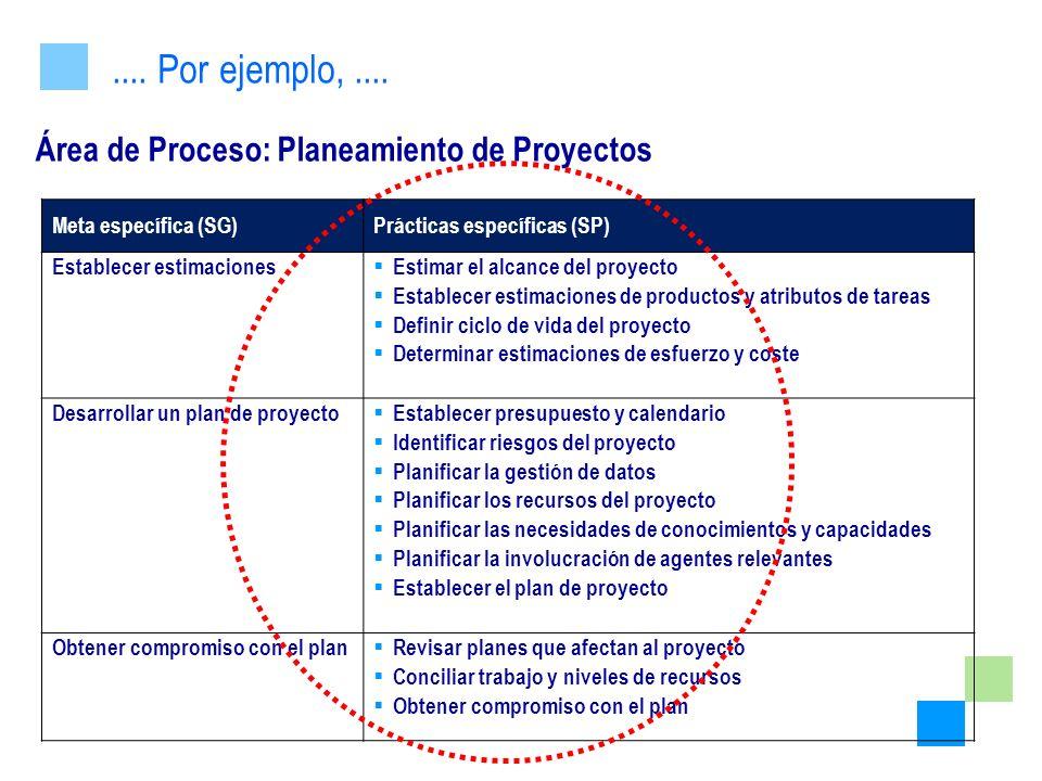 Área de Proceso: Planeamiento de Proyectos.... Por ejemplo,.... Meta específica (SG)Prácticas específicas (SP) Establecer estimaciones Estimar el alca