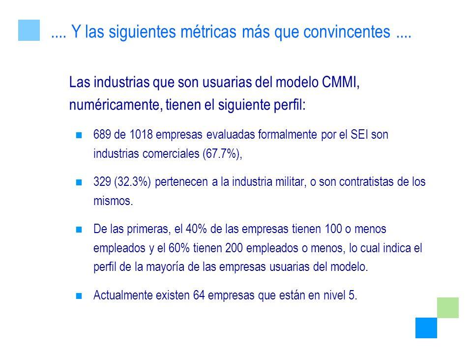 Las industrias que son usuarias del modelo CMMI, numéricamente, tienen el siguiente perfil: 689 de 1018 empresas evaluadas formalmente por el SEI son