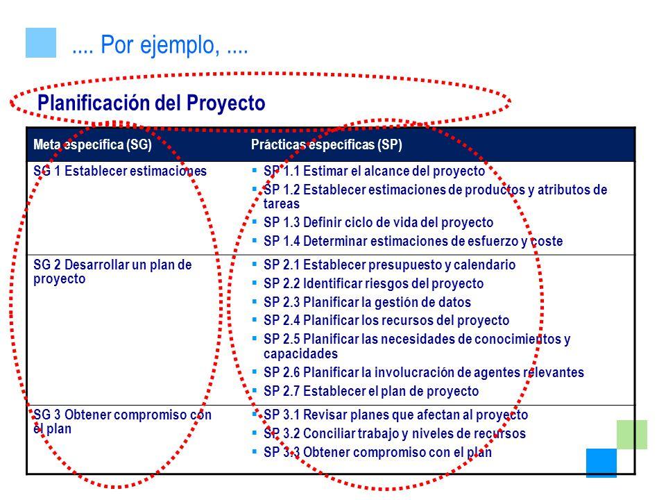 Planificación del Proyecto.... Por ejemplo,.... Meta específica (SG)Prácticas específicas (SP) SG 1 Establecer estimaciones SP 1.1 Estimar el alcance