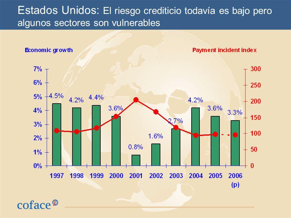 América Latina: Crecimiento sostenido, pero menor al de otros paises emergentes.