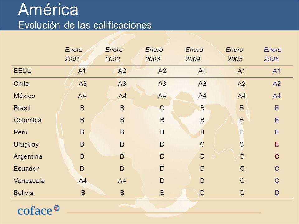 Argentina: Rating C (mejora de nota en Marzo 2005) Indice de comportamiento de pagos