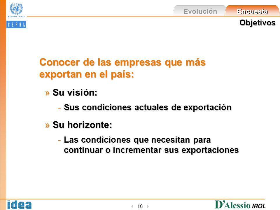 Evolución Encuesta 10 Objetivos Conocer de las empresas que más exportan en el país: »Su visión: -Sus condiciones actuales de exportación »Su horizont