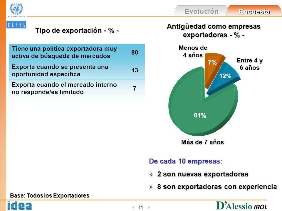 Evolución Encuesta 11 Base: Todos los Exportadores Tipo de exportación - % - Tiene una política exportadora muy activa de búsqueda de mercados 80 Expo