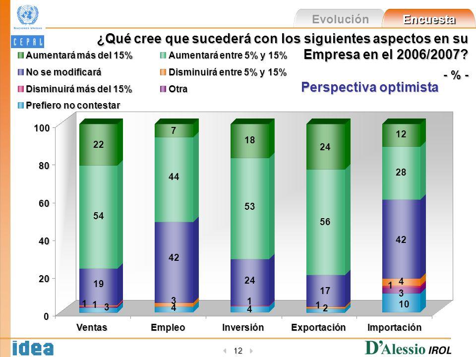 Evolución Encuesta 12 100 80 60 40 20 0 VentasEmpleoInversiónExportaciónImportación ¿Qué cree que sucederá con los siguientes aspectos en su Empresa en el 2006/2007.