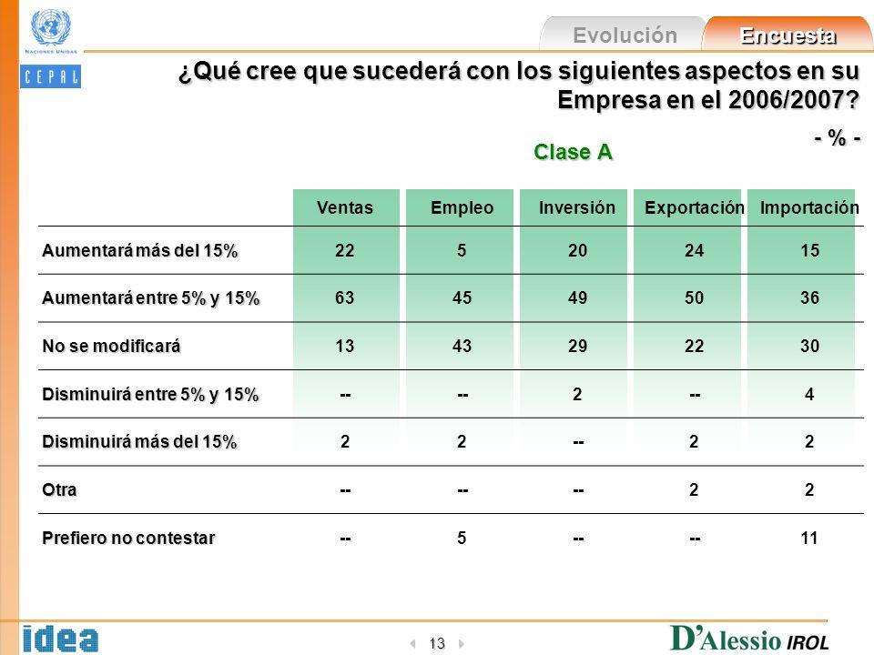 Evolución Encuesta 13 VentasEmpleoInversiónExportaciónImportación Aumentará más del 15% 225202415 Aumentará entre 5% y 15% 6345495036 No se modificará 1343292230 Disminuirá entre 5% y 15% -- 2 4 Disminuirá más del 15% 22--22 Otra 22 Prefiero no contestar --5 11 ¿Qué cree que sucederá con los siguientes aspectos en su Empresa en el 2006/2007.