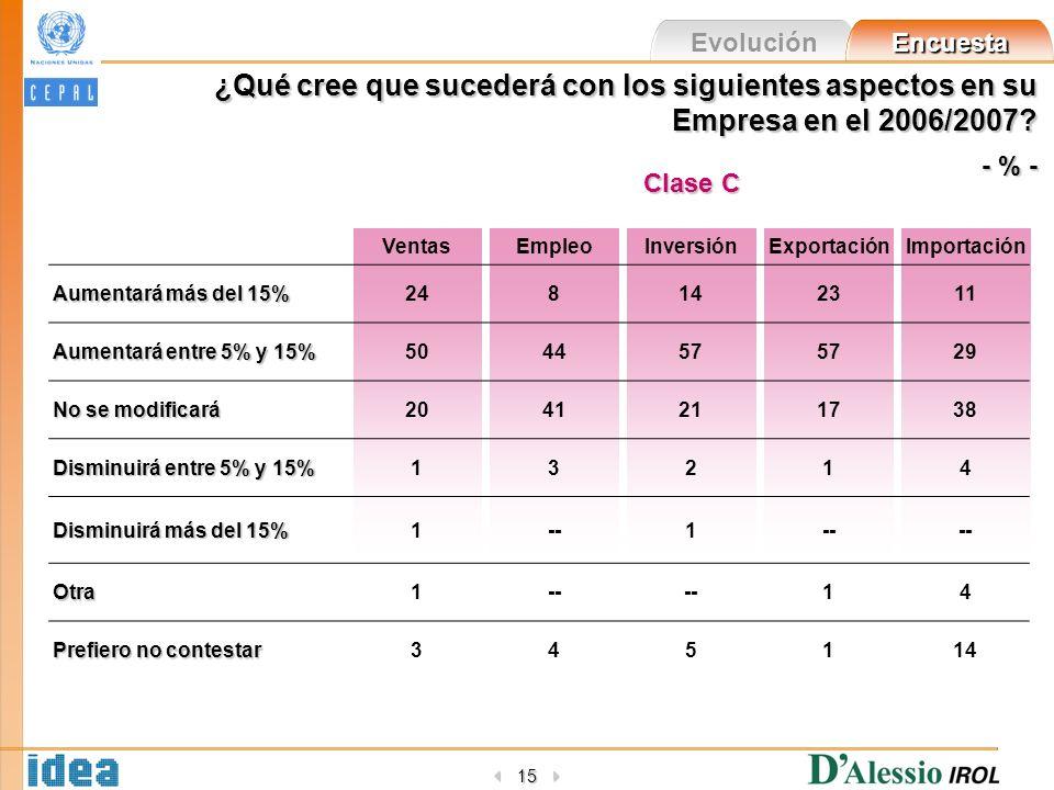 Evolución Encuesta 15 ¿Qué cree que sucederá con los siguientes aspectos en su Empresa en el 2006/2007? - % - VentasEmpleoInversiónExportaciónImportac