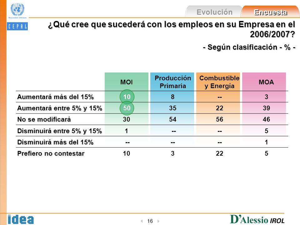 Evolución Encuesta 16 ¿Qué cree que sucederá con los empleos en su Empresa en el 2006/2007? - Según clasificación - % - MOI Producción Primaria Combus